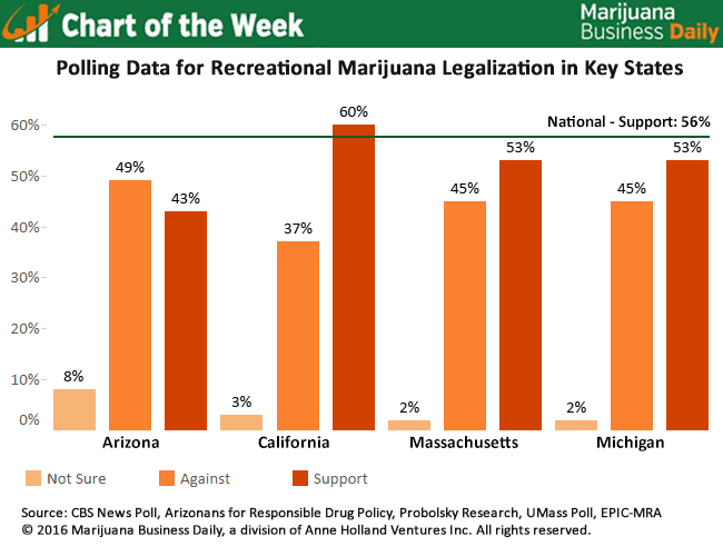 support for legalized marijuana chart