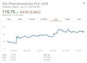 GWPH Stock Graph
