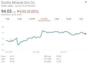 SMG Stock Graph