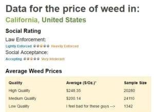 Currnet California Marijuana Prices