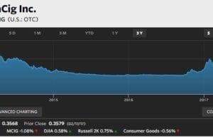Three Year Graph Of MCIG Stock