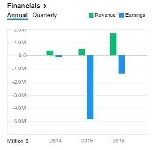 MCIG Earnings & Revenue Graph