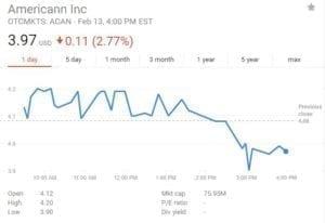 ACAN Stock