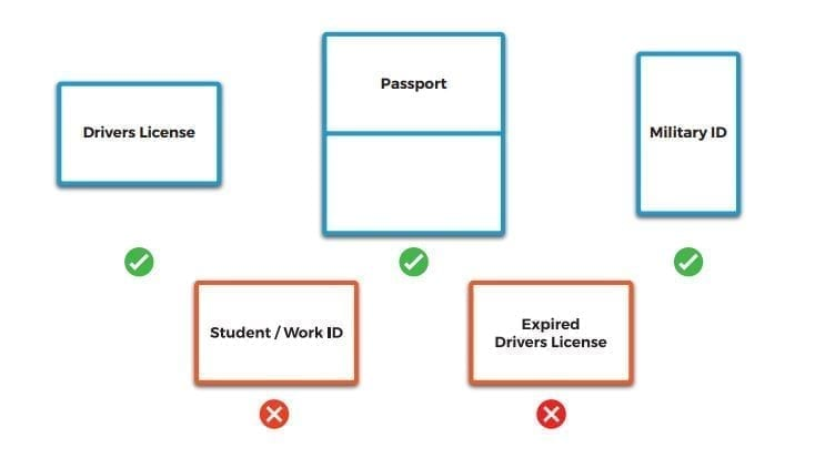 BlueCheck Accepted Forms Of Identification