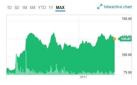 GW Pharmaceuticals 7 Month Stock Chart