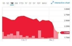 OrganiGram One Month Stock Graph