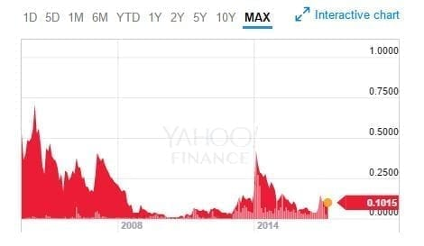 Pharmacyte Biotech Complete Stock History