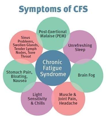 cfs symptoms chronic fatigue symptoms