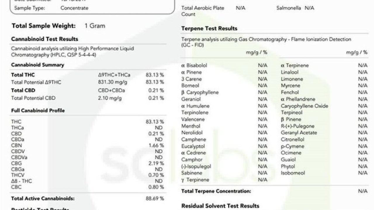 Thc Oil Pen Vape Cartridge Tests Pesticides And Strength