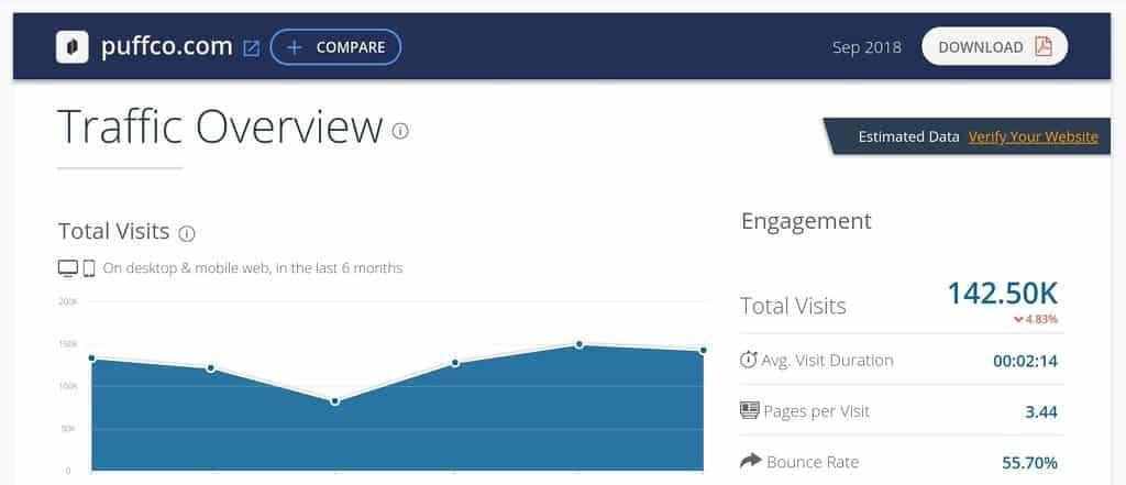 puffco.com traffic statistics