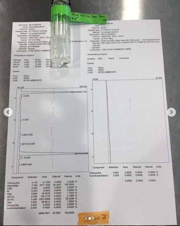 supreme gextracts test results